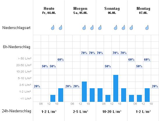 wetter mönchengladbach online