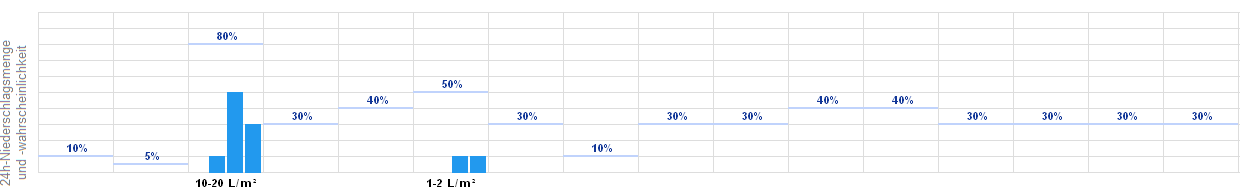 Wetter Langenfeld 16 Tage