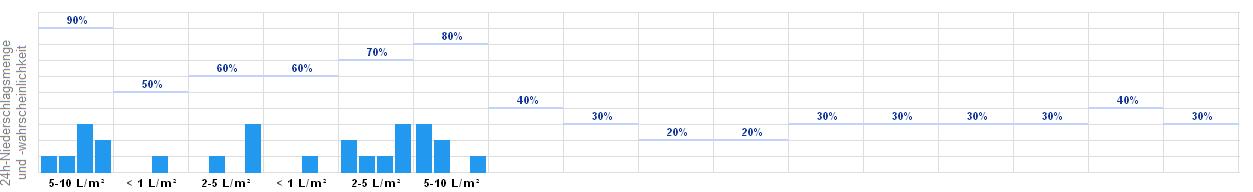 Wetter Chemnitz 14 Tage