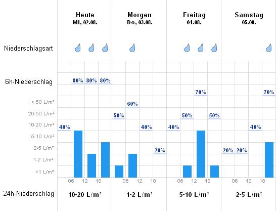 Wetter Com Ludwigsburg