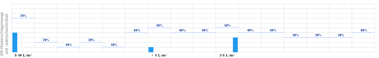 Wetter Simbach Am Inn 14 Tage
