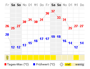 wetter pirmasens 7 tage