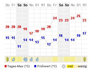 wetter com ahrensburg