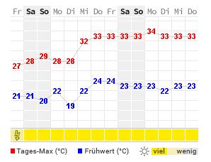 Wetter Mallorca Oktober 14 Tage