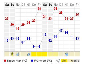 Wetter Kassel 14