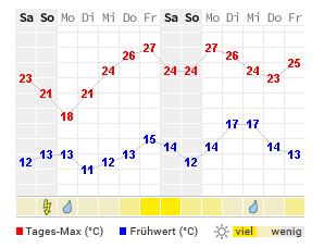 Frankfurter Wetter Online
