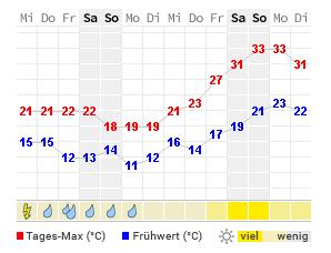 Wetter In Wiesbaden 7 Tage