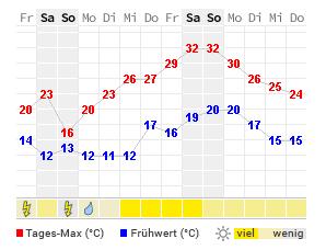 Wettervorhersage 5 Tage
