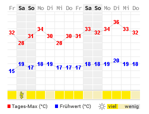 Wetter In Offenburg