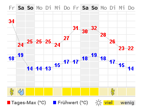 Wetter linz 7 tage