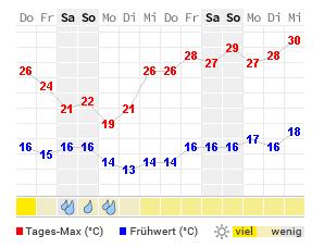 Wetter Prag 16 Tage