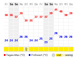 Verona Wetter