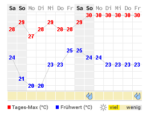 14 Tage Wetter Bali Wetteronline