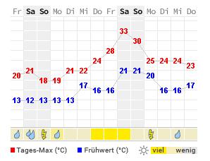 Wetter Velbert