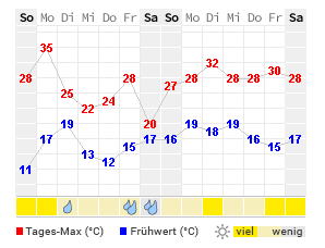 wetter coswig 7 tage