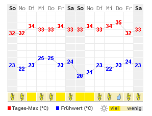 14 Tage Wetter Florence Wetteronline