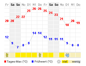 Wetter österreich Wetteronline