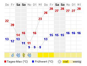 14 Tage Wetter Bodenmais Wetteronline