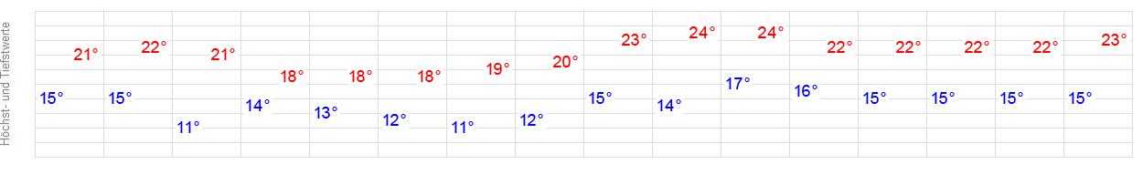 Wetter In Travemünde 14 Tage