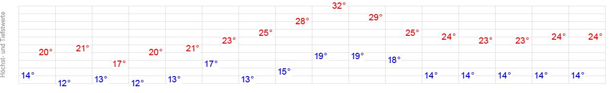 Wetter Düren 14 Tage