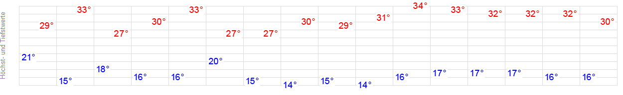 Wetter Ingolstadt Aktuell