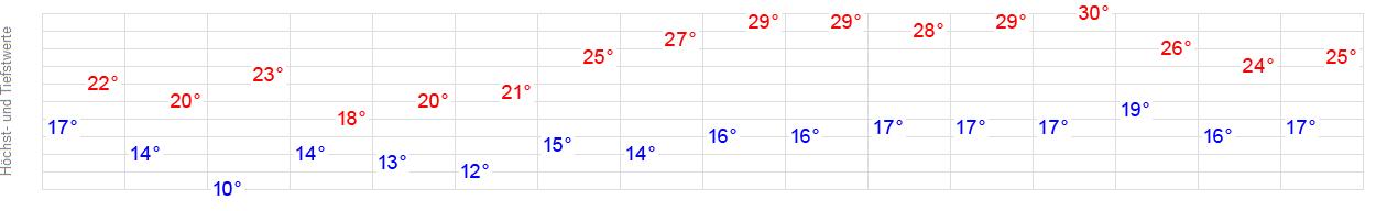 Wetter Miltenberg 14 Tage