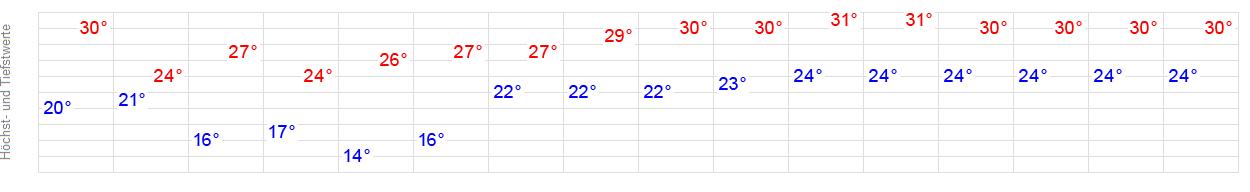 Wetter Lignano 16 Tage